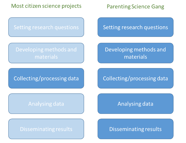 citizen science processa